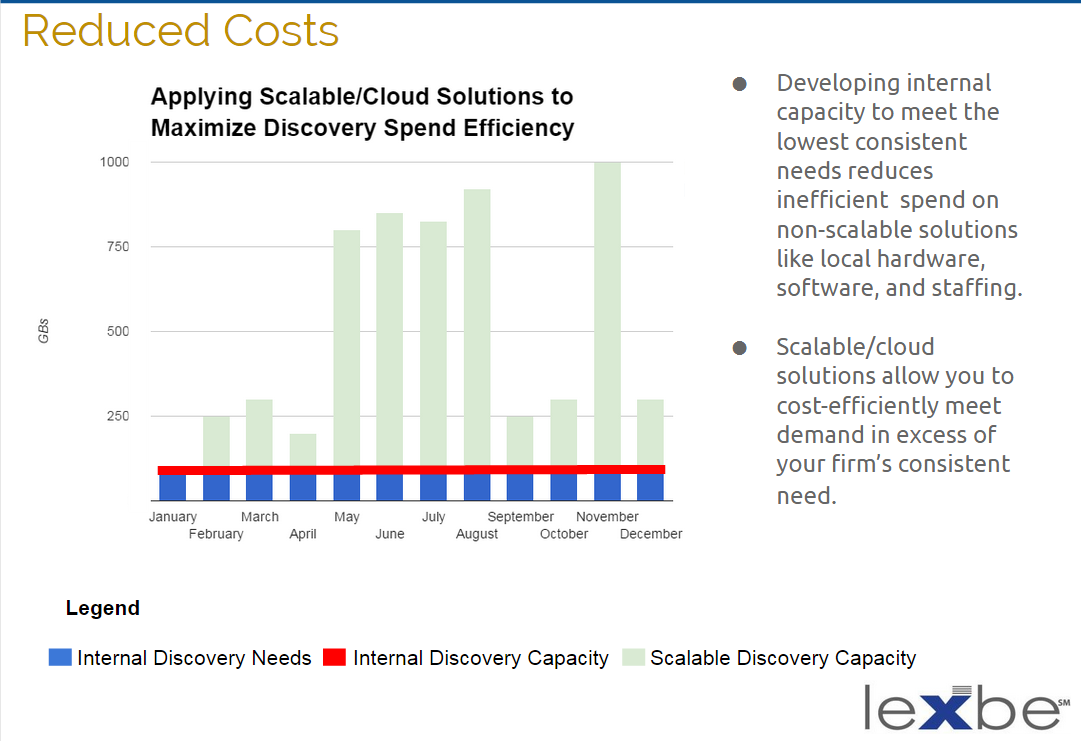 Reduce eDiscovery Costs